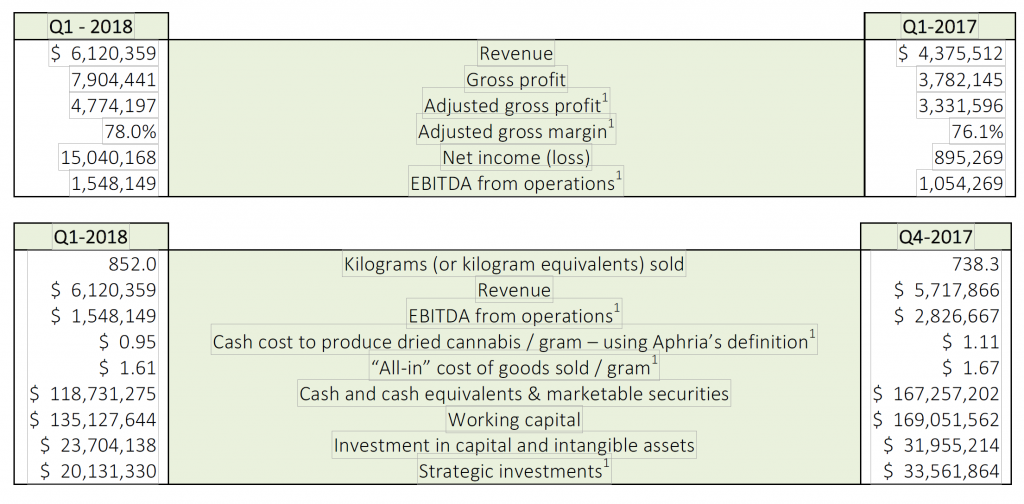 Aphria Q1 2018 Results