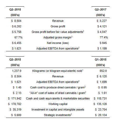 Aphria Increases Revenue 39% and Kilograms Sold 45% in Quarter