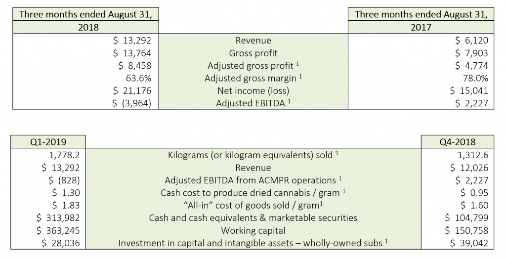 Aphria 2019 Q1 Results