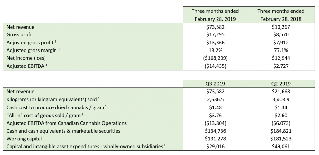 Aphria Earnings Release