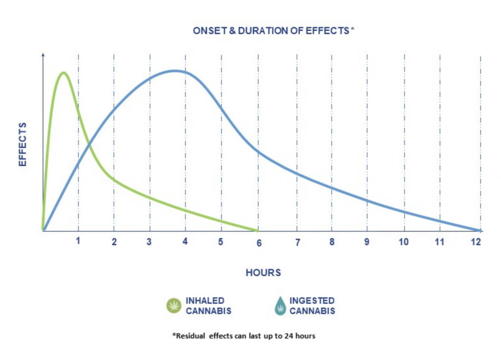 Chart of Residual effects of Inhaling vs. Ingesting Cannabis